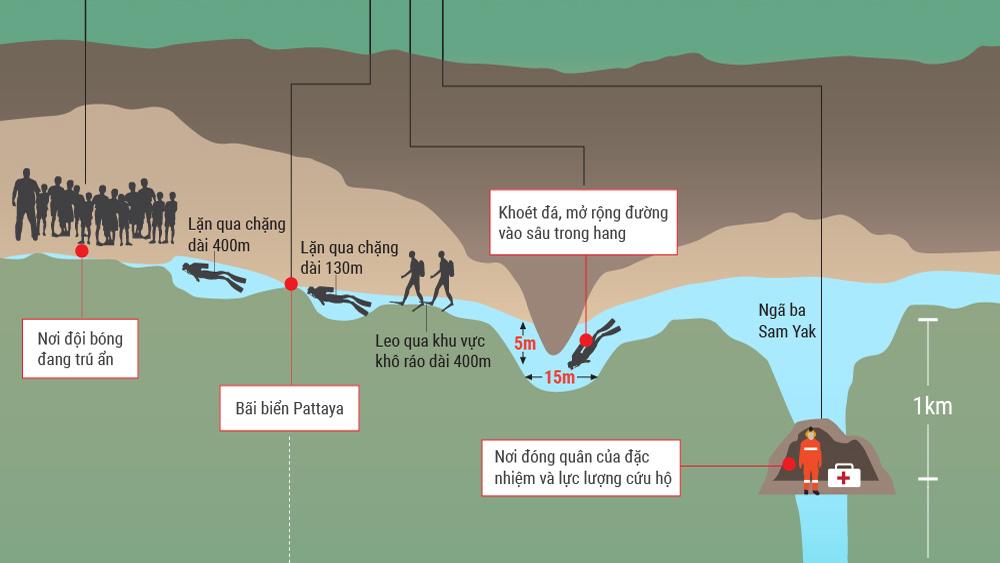 Hành trình tới nơi đội bóng nhí Thái Lan mắc kẹt trong hang